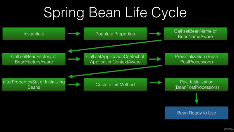 File:Spring bean lifecycle.png