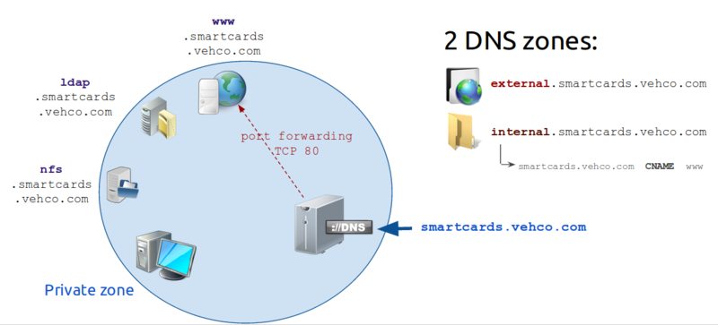 File:DNS 04 split horizon fix.png